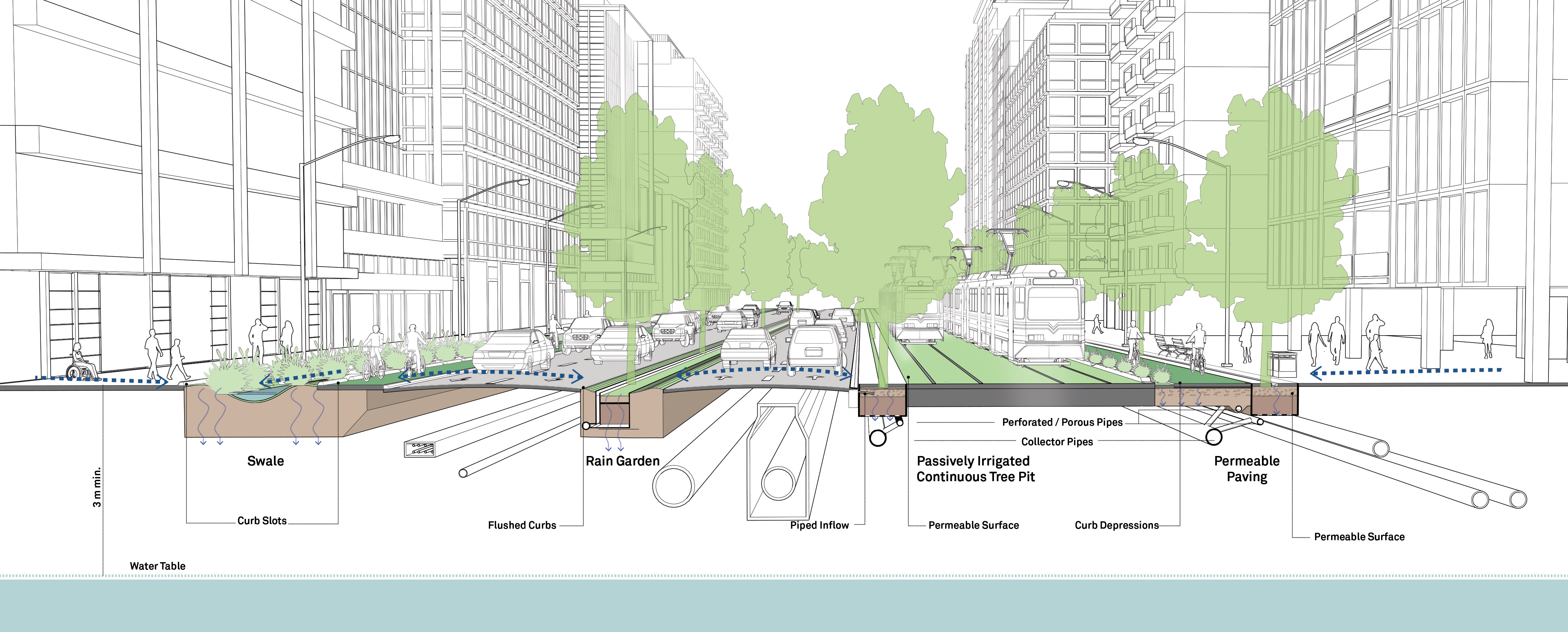 Green Infrastructure And Stormwater Management Global