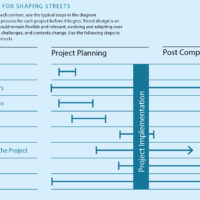 The Process of Shaping Streets